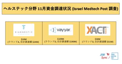 イスラエル ヘルスケアスタートアップ資金調達情報・2019年11月