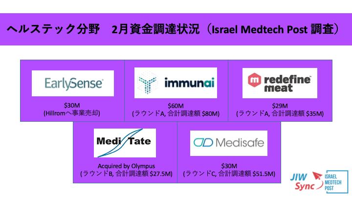 イスラエル ヘルスケアスタートアップ資金調達情報・2021年2月編